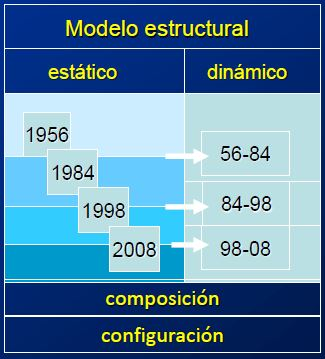 Fases iniciales 1993-2000