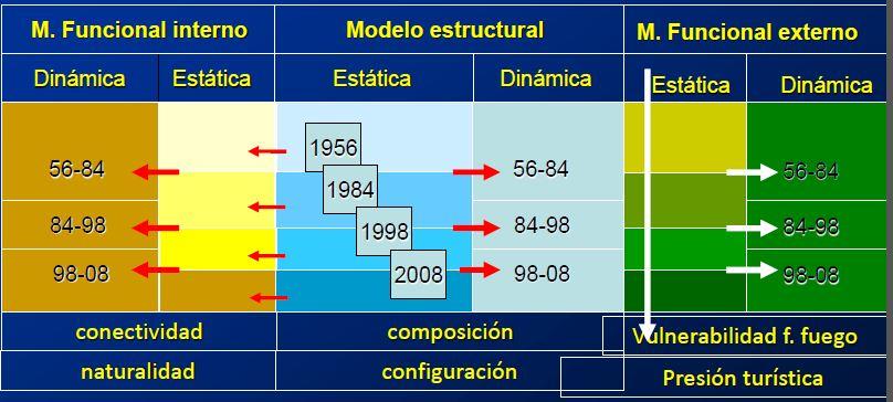 Modelos funcionales externos