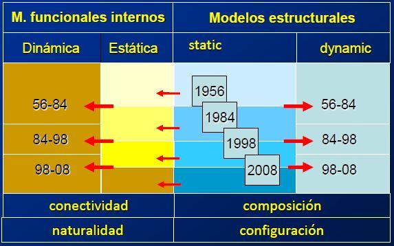 Modelos funcionales internos
