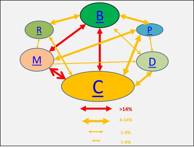 Diagrama de Asociación Península